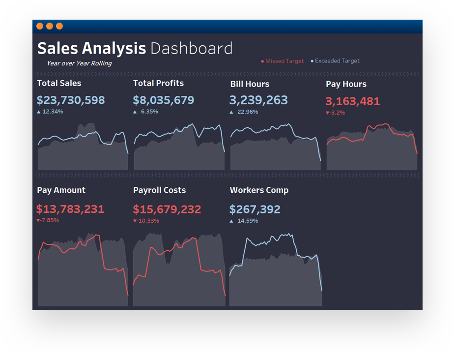 Software screenshot displaying a sales analysis dashboard