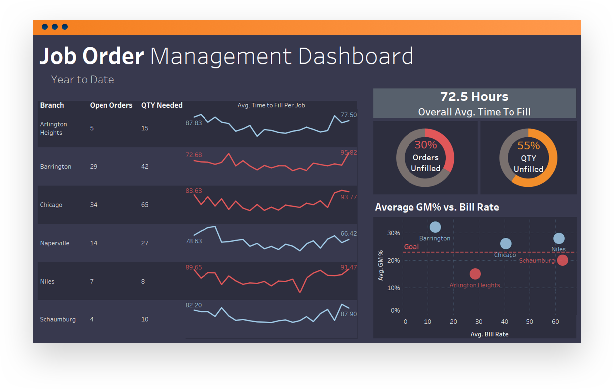Software screenshot displaying a job order management dashboard